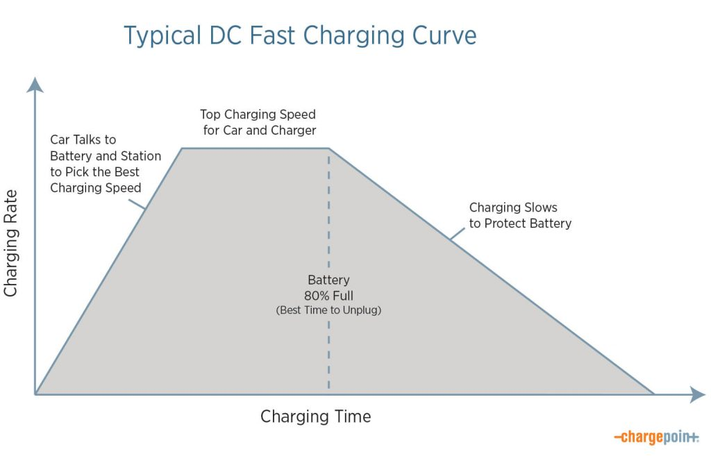 Typical DC Fast charging patten