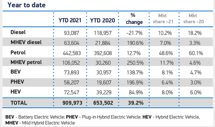 SMMT Car registrations for Year-to-date June 2021 Year-to-date by fuel type