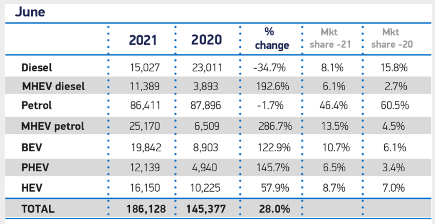 SMMT Car registrations for June 2021 by fuel type