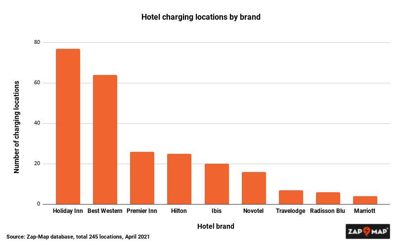 National Brand Hotels graph showing the number of hotels for each brand